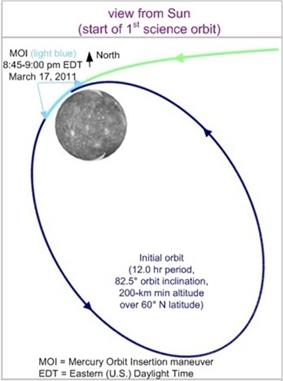 A Chart of MESSENGER's Orbital Insertion