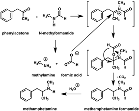 Diagram of methamphetamine synthesis by Leuckart reaction