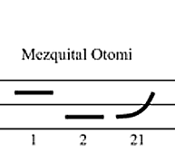 A schema showing two horizontal layers. A straight black line in the upper layer shows the high tone numbered one, a straight line in the lower layer shows the low tone numbered two, and to the right a line starting in the low layer ut rising to the high layer shows the rising tone numbered 12.