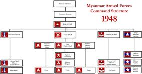 Tatmadaw Command Structure in 1948
