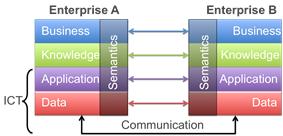 Interoperability levels: Data, Application, Knowledge, Business.