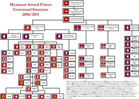 Tatmadaw Command Structure as of 2005