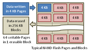 NAND Flash memory writes data in 4KB pages and erases data in 256KB blocks