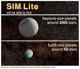 This chart depicts the potential number of habitable planets and other planets that SIM Lite might have detected. The number of one-Earth mass planets assumes 40% of mission time is assigned to the search.