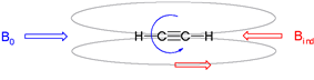 Induced magnetic field of alkynes in external magnetic fields, field lines in grey