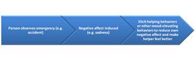 Negative State Relief Model