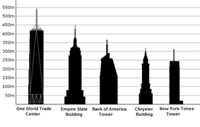 Height comparison of New York City buildings