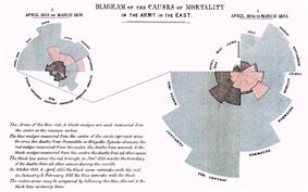 Polar chart by Florence Nightingale, 1858