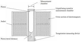 Oscillating Piston Viscometer Schematic View