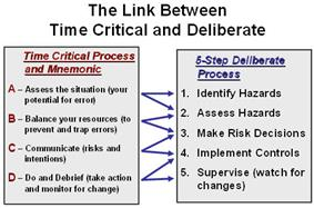 Link between deliberate and time critical ORM process