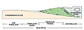 This diagram shows the dynamics of two colliding continental plates.