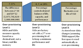The three levels of over-provisioning found on an SSD