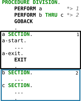 PERFORM a. PERFORM b THRU c. Section a and the paragraphs contained are in one box and sections b and c are in another.