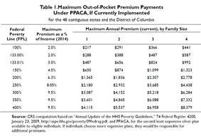 PPACA Premium CRS