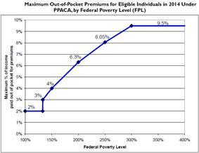 PPACA Premium Chart