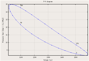 Figure 1: Pressure vs volume plot, with four points labeled in crank angle degrees