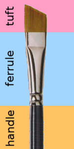Parts of a Paintbrush