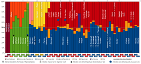 Presidents of the U.S. listed in a timeline graph of elections with results of the popular vote color coded for political parties.A gray arrow points to the name of a person who became president without having been elected as president (9 total).  The double arrow indicates becoming president without having been elected as vice president as well (Ford).  5 other former vice presidents are underlined (14 total).  The top line indicates the Presidency number (e.g. Reagan - 40th) with Roman numerals indicating election (and term) number.