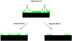 Differences between negative and positive photoresist