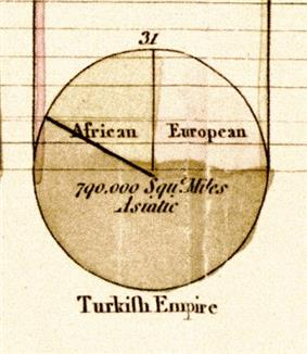 One of the pie charts, 1801