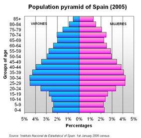 Population pyramid of Spain in 2005
