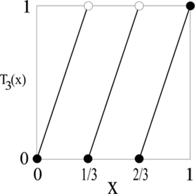 An example of a T''n'' function