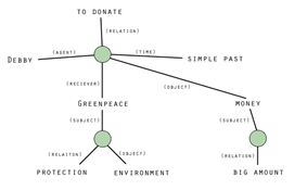 Figure 2: A more complex propositional network