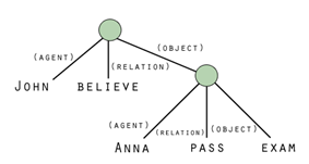 Figure 1: A Propositional Network
