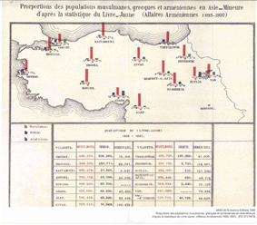 1893-96, Armenian population