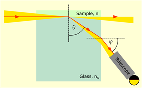 Illustration of a refractometer measuring the refraction angle of light passing from a sample into a prism along the interface.