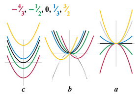 Figure 1. Plots of the quadratic function, y = eh x squared plus b x plus c, varying each coefficient separately while the other coefficients are fixed at values eh = 1, b = 0, c = 0. The left plot illustrates varying c. When c equals 0, the vertex of the parabola representing the quadratic function is centered on the origin, and the parabola rises on both sides of the origin, opening to the top. When c is greater than zero, the parabola does not change in shape, but its vertex is raised above the origin. When c is less than zero, the vertex of the parabola is lowered below the origin. The center plot illustrates varying b. When b is less than zero, the parabola representing the quadratic function is unchanged in shape, but its vertex is shifted to the right of and below the origin. When b is greater than zero, its vertex is shifted to the left of and below the origin. A dotted parabolic line whose vertex is on the origin, and which opens to the bottom, illustrates how the vertices of the family of curves created by varying b follow along a parabolic curve. The right plot illustrates varying eh. When eh is positive, the quadratic function is a parabola opening to the top. When eh is zero, the quadratic function is a horizontal straight line. When eh is negative, the quadratic function is a parabola opening to the bottom.
