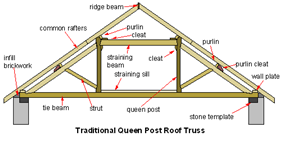 Queen-post-truss.png
