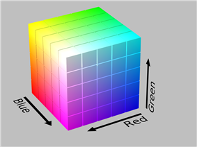 The RGB cube has black at its origin, and the three dimensions R, G, and B pointed in orthogonal directions away from black. The corner in each of those directions is the respective primary color (red, green, or blue), while the corners further away from black are combinations of two primaries (red plus green makes yellow, red plus blue makes magenta, green plus blue makes cyan). At the cube's corner farthest from the origin lies white. Any point in the cube describes a particular color within the gamut of RGB.