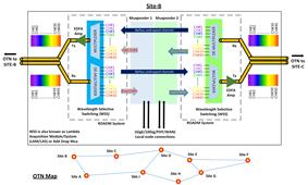 Re-configurable Optical Add Drop Multiplexer (ROADM)