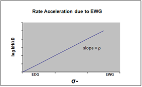 Rate acceleration EWG