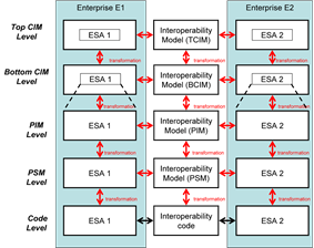 Reference Model for Model Driven Interoperability.