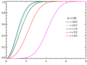 Rice cumulative distribution functions σ = 1.0
