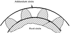 External gear root circle