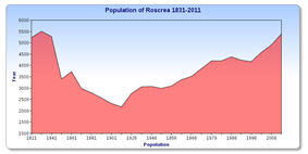 Population of Roscrea 1831–2011