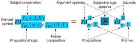 Subjective logic operator principle