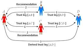 Simple trust network