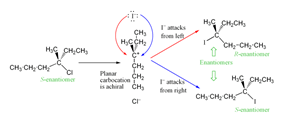 A typical SN1 reaction, showing how racemisation occurs