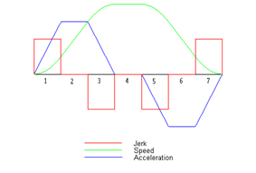 This picture shows a schematic diagram of jerk, acceleration, and speed, assuming all three are limited in their magnitude, when linearly going from one point to another, which are sufficiently far apart to reach the respective maxima.
