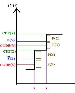 The relation of F to the CDF of X