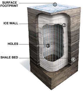 A simplified cross section of Shell's in situ process shows a number of vertical holes that have been drilled into the oil shale deposit, surrounded by a