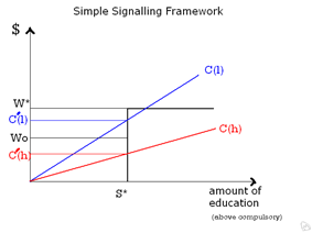 Illustration of a simple two person model