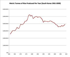 South Korean Rice Production 1961-2009