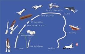 Space Shuttle mission profile