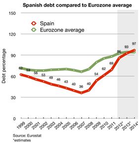 Spanish debt compared to eurozone average