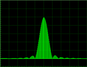 Radar Transmission Frequency Spectrum of a Cosine Pulse Profile